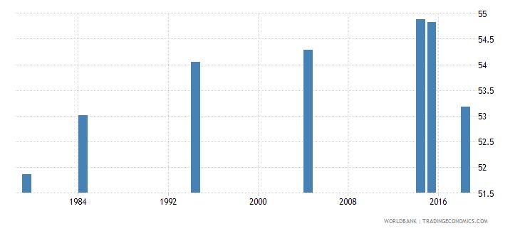 vanuatu adult illiterate population 15 years percent female wb data