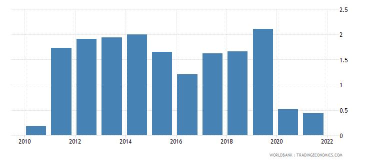 vanuatu air transport freight million ton km wb data