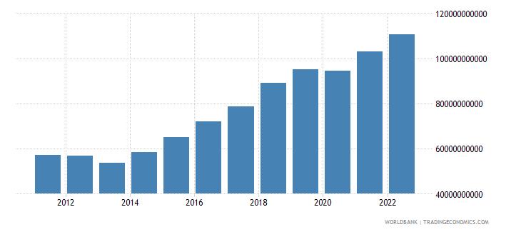 vanuatu broad money current lcu wb data