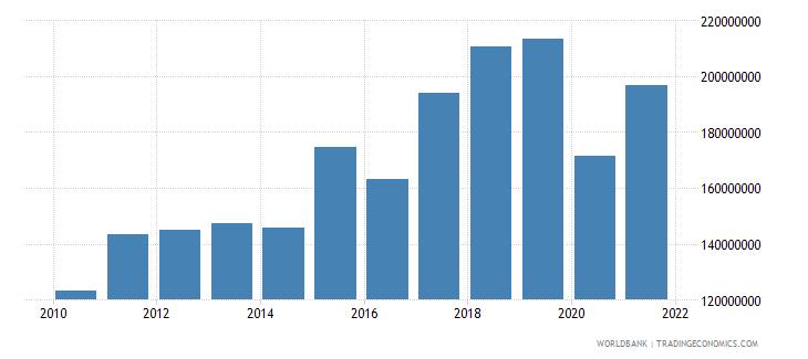 vanuatu commercial service imports us dollar wb data