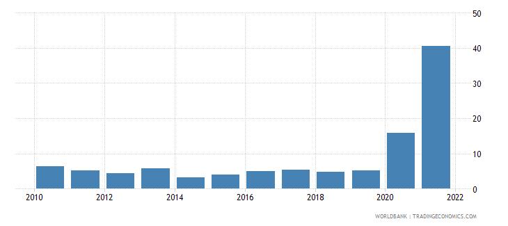 vanuatu communications computer etc percent of service exports bop wb data