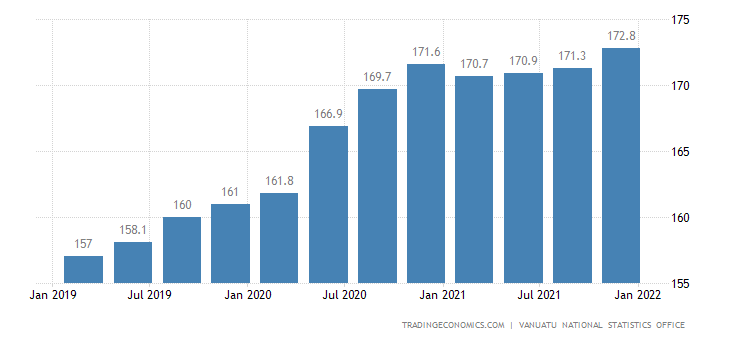 Vanuatu Consumer Price Index Cpi