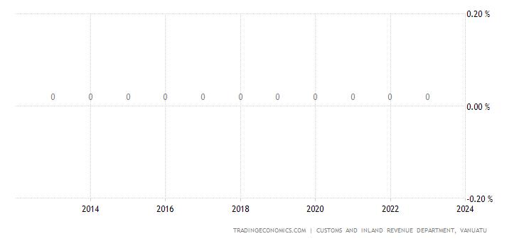 Vanuatu Corporate Tax Rate