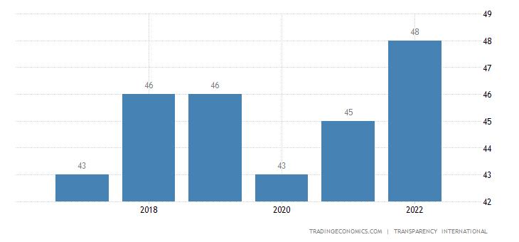 Vanuatu Corruption Index