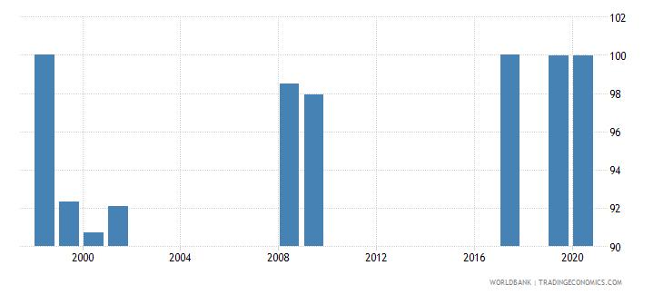 vanuatu current education expenditure primary percent of total expenditure in primary public institutions wb data