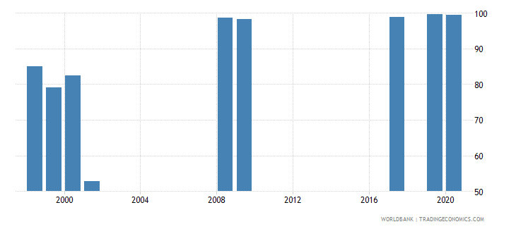 vanuatu current education expenditure total percent of total expenditure in public institutions wb data