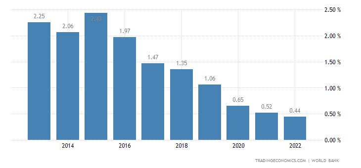 Deposit Interest Rate in Vanuatu
