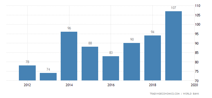 Ease of Doing Business in Vanuatu