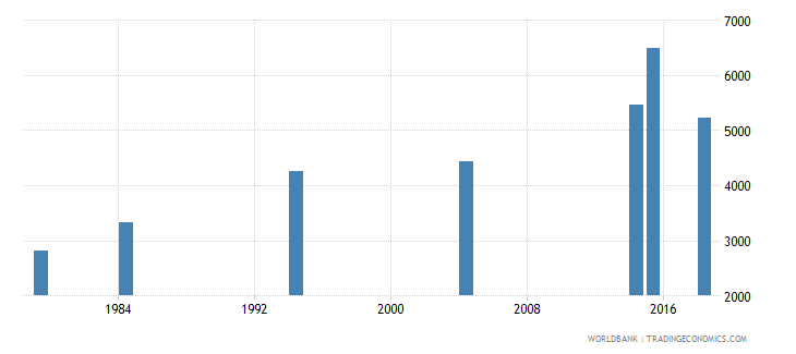 vanuatu elderly illiterate population 65 years both sexes number wb data