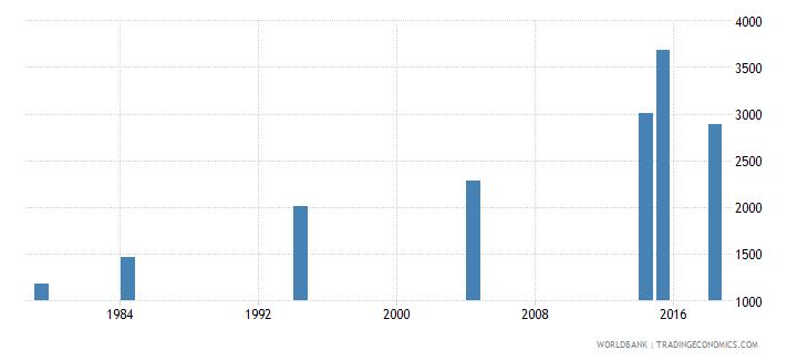 vanuatu elderly illiterate population 65 years female number wb data