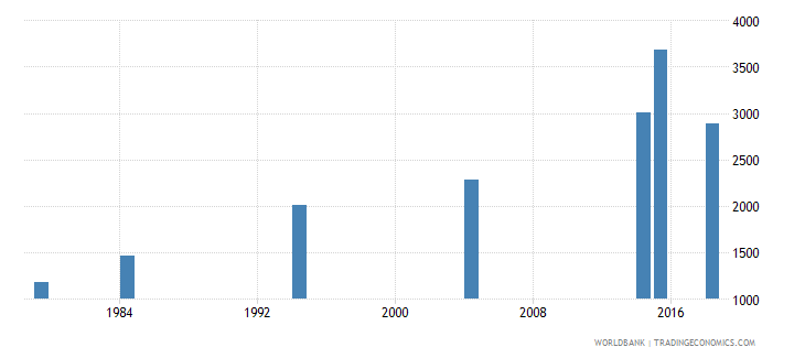vanuatu elderly illiterate population 65 years female number wb data