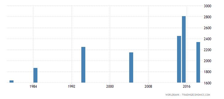 vanuatu elderly illiterate population 65 years male number wb data