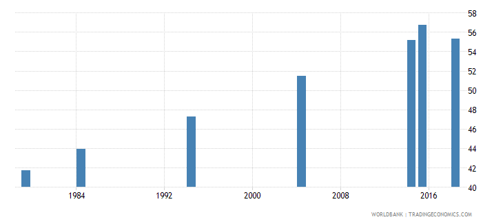 vanuatu elderly illiterate population 65 years percent female wb data