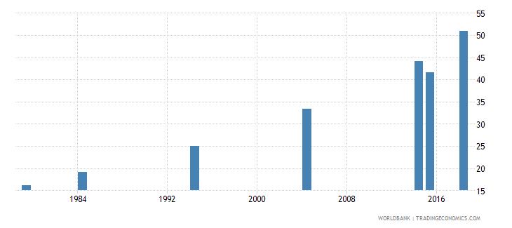 vanuatu elderly literacy rate population 65 years both sexes percent wb data