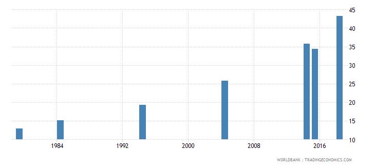 vanuatu elderly literacy rate population 65 years female percent wb data