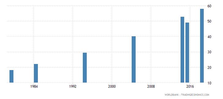 vanuatu elderly literacy rate population 65 years male percent wb data
