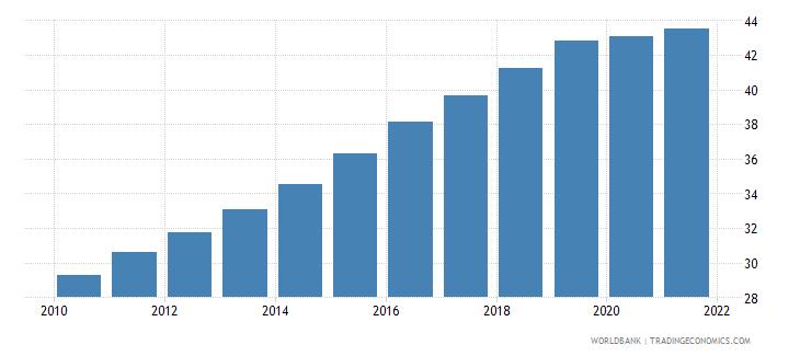 vanuatu employment in services percent of total employment wb data