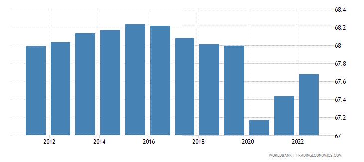 vanuatu employment to population ratio 15 total percent wb data