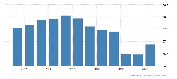 vanuatu employment to population ratio ages 15 24 male percent wb data