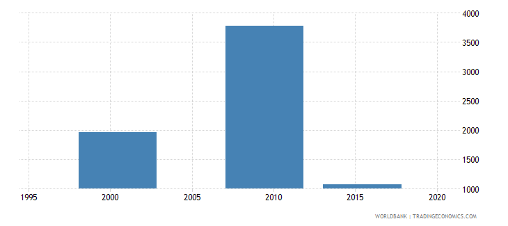vanuatu enrolment in lower secondary education private institutions both sexes number wb data