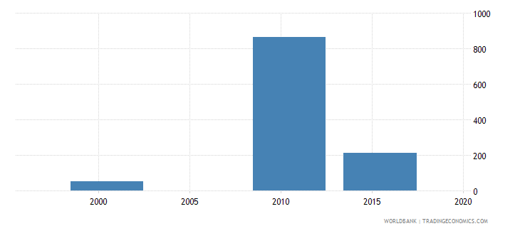 vanuatu enrolment in post secondary non tertiary education private institutions both sexes number wb data
