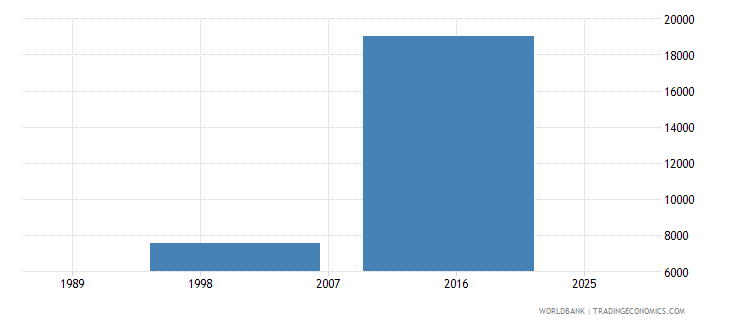 vanuatu enrolment in secondary education public institutions both sexes number wb data