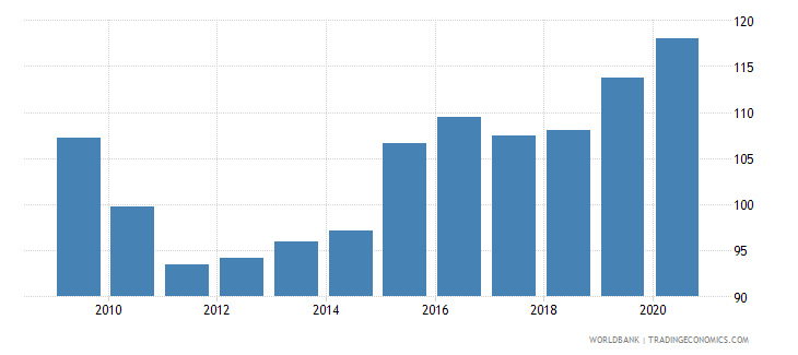 vanuatu exchange rate new lcu per usd extended backward period average wb data