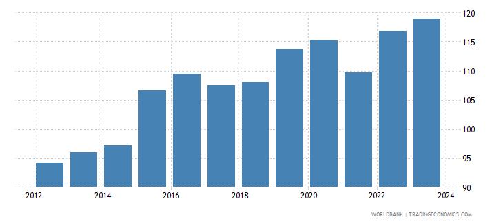 vanuatu exchange rate old lcu per usd extended forward period average wb data