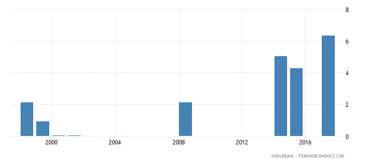 vanuatu expenditure on post secondary non tertiary as percent of government expenditure on education percent wb data