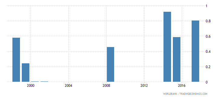 vanuatu expenditure on post secondary non tertiary as percent of total government expenditure percent wb data