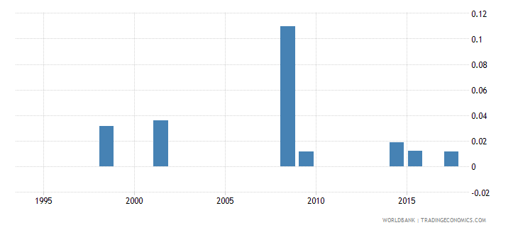vanuatu expenditure on pre primary as percent of total government expenditure percent wb data