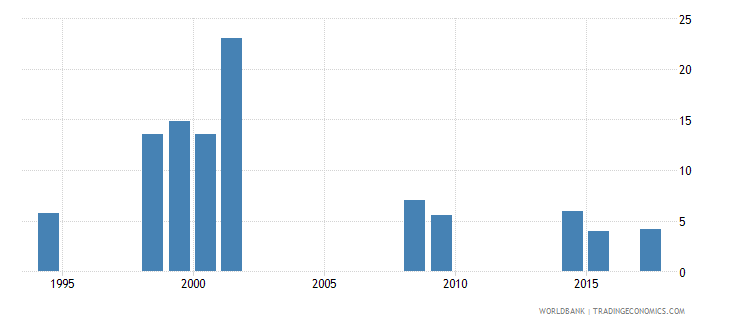 vanuatu expenditure on secondary as percent of total government expenditure percent wb data