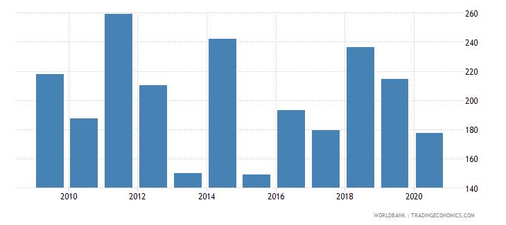 vanuatu export value index 2000  100 wb data