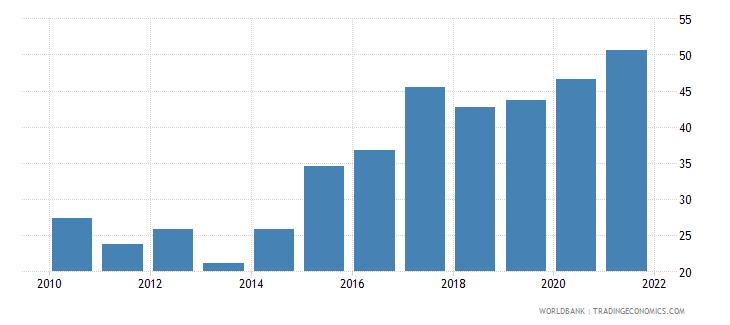 vanuatu external debt stocks percent of gni wb data