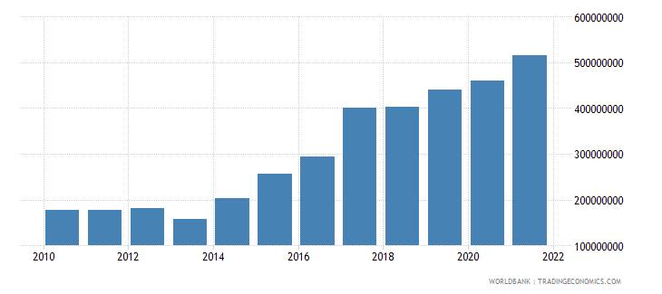 vanuatu external debt stocks total dod us dollar wb data