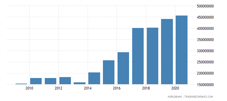 vanuatu external debt stocks total dod us dollar wb data
