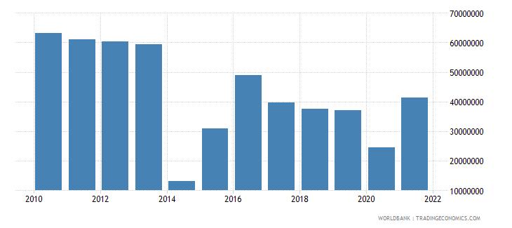 vanuatu foreign direct investment net inflows bop us dollar wb data