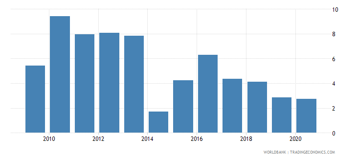 vanuatu foreign direct investment net inflows percent of gdp wb data