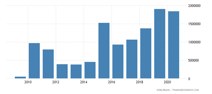 vanuatu foreign direct investment net outflows bop current us$ wb data