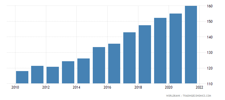 vanuatu gdp deflator base year varies by country wb data