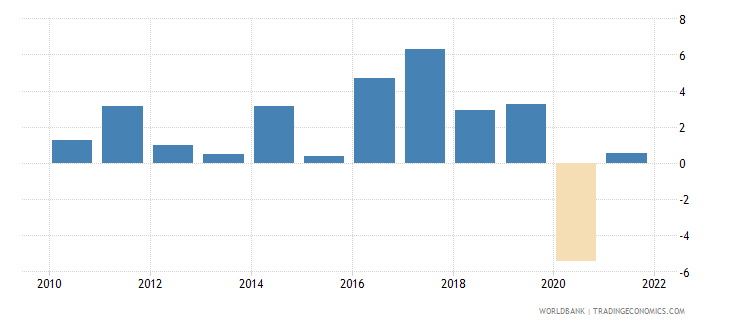 vanuatu gdp growth annual percent 2010 wb data