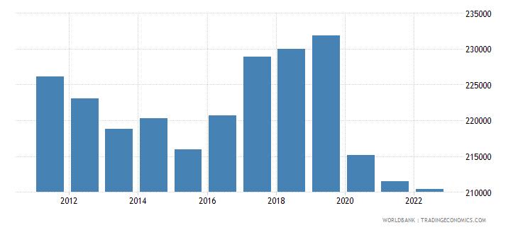 vanuatu gdp per capita constant lcu wb data