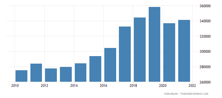 vanuatu gdp per capita current lcu wb data