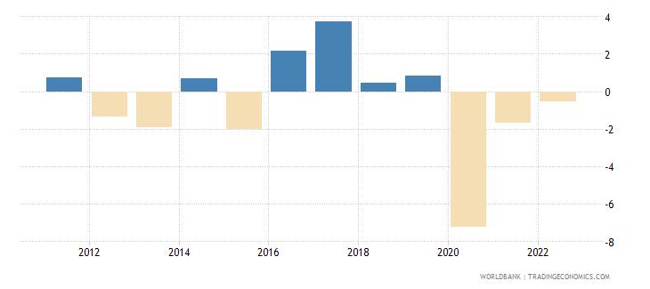 vanuatu gdp per capita growth annual percent wb data