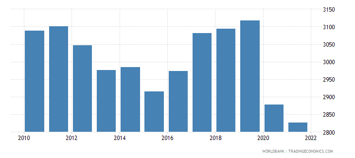 vanuatu gdp per capita ppp constant 2005 international dollar wb data