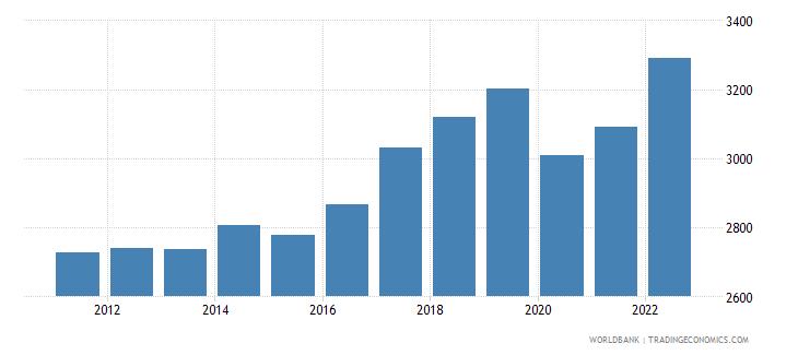 vanuatu gdp per capita ppp us dollar wb data