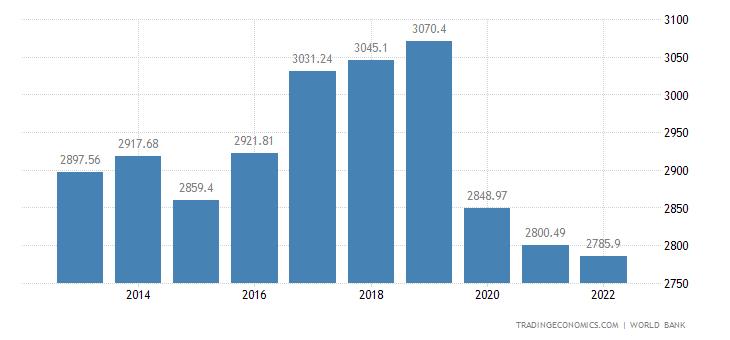 Vanuatu GDP Per Capita PPP