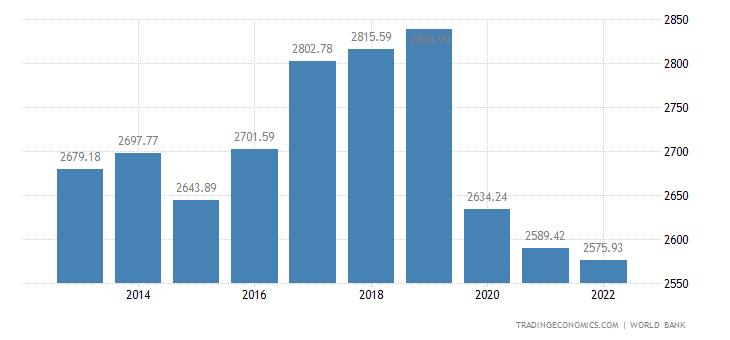 Vanuatu GDP per capita