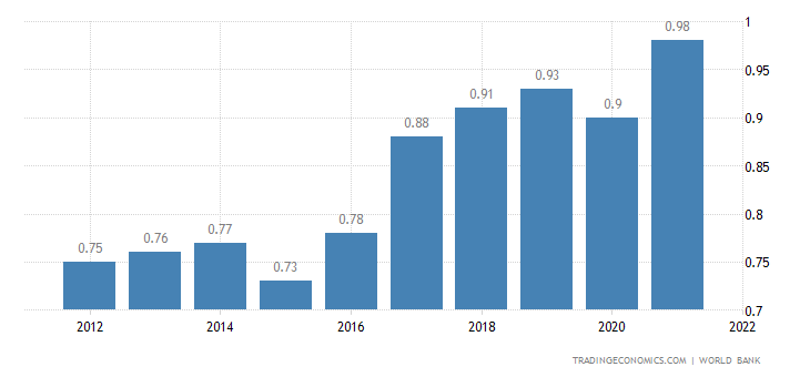 Vanuatu GDP