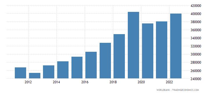 vanuatu gni per capita current lcu wb data